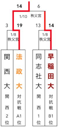 f:id:daigakurugby:20200430115014p:plain