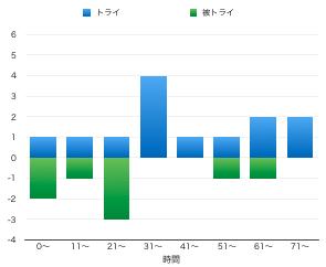 f:id:daigakurugby:20201129071941p:plain