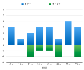 f:id:daigakurugby:20210107142219p:plain