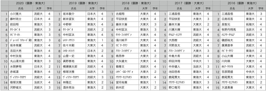 f:id:daigakurugby:20210119094553p:plain