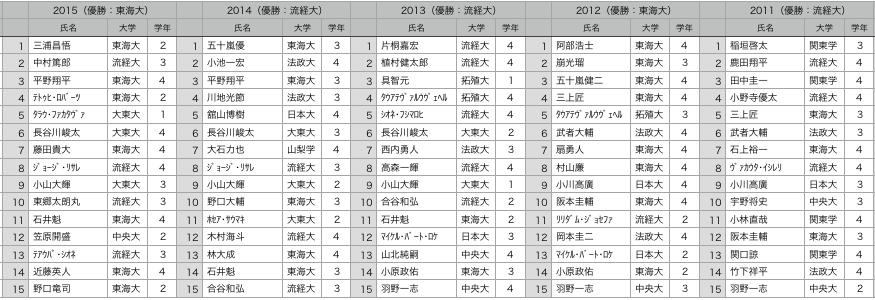 f:id:daigakurugby:20210119094606p:plain
