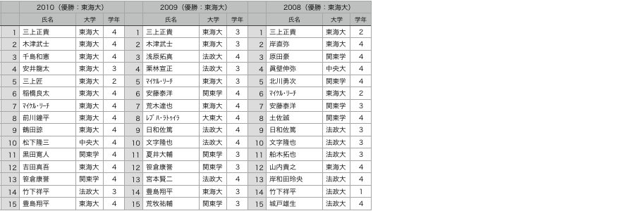 f:id:daigakurugby:20210119095217p:plain
