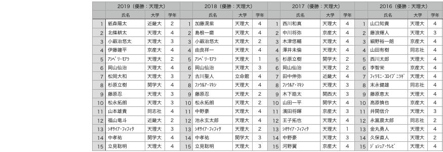 f:id:daigakurugby:20210119105502p:plain