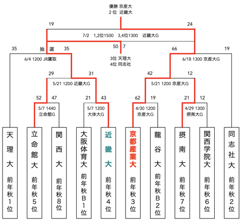 f:id:daigakurugby:20210423130214p:plain