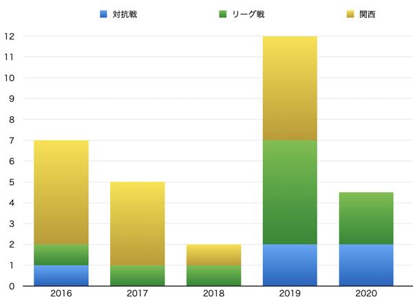 f:id:daigakurugby:20210901192651p:plain