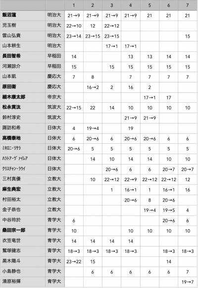 f:id:daigakurugby:20210907115536p:plain