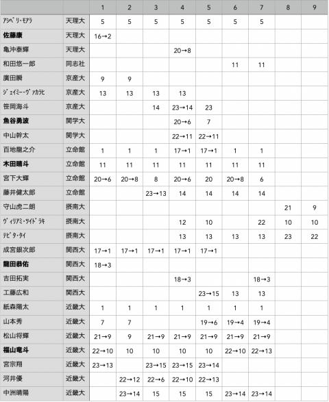f:id:daigakurugby:20210914142504p:plain