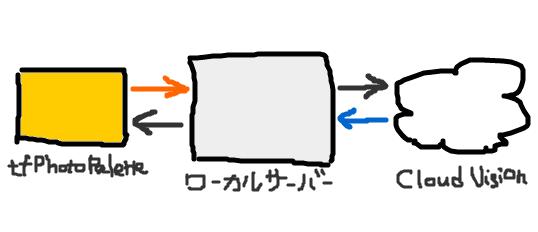 f:id:daiiz:20160326013354p:plain:w450