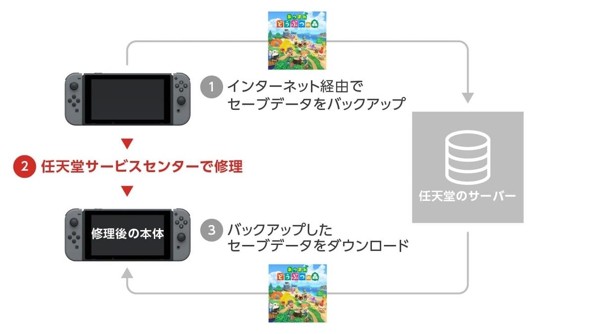 f:id:daikai6:20200728223844j:plain