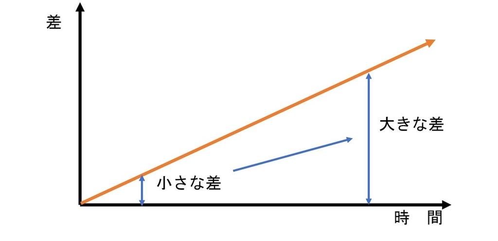 f:id:daiki_futagami:20210304132950j:image