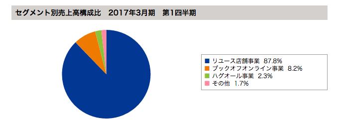 f:id:daikihirozawagmailcom:20160814214155p:plain