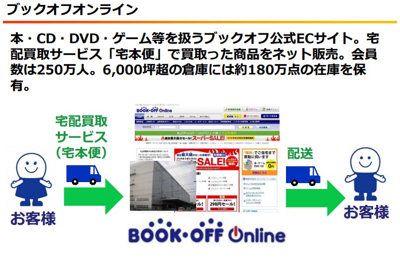 f:id:daikihirozawagmailcom:20160814221644p:plain