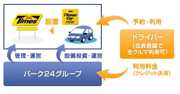 f:id:daikihirozawagmailcom:20160816223943p:plain