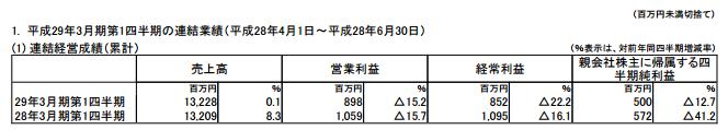 f:id:daikihirozawagmailcom:20160904153059p:plain