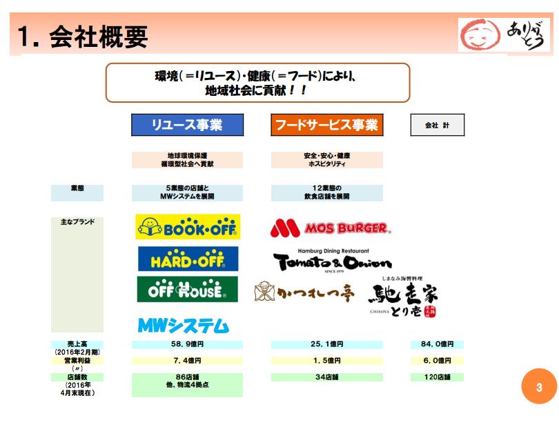 f:id:daikihirozawagmailcom:20160916234854p:plain