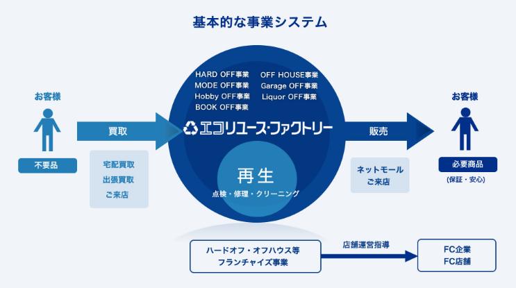 f:id:daikihirozawagmailcom:20160918151043p:plain