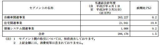 f:id:daikihirozawagmailcom:20161030184412p:plain