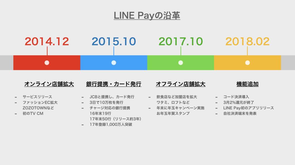 f:id:daikihirozawagmailcom:20180806204657p:plain