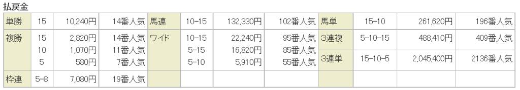 f:id:daikonnorosi710:20170213195330p:plain