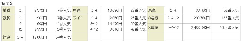 f:id:daikonnorosi710:20170226194908p:plain