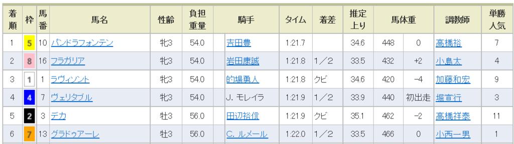 f:id:daikonnorosi710:20170606175806p:plain