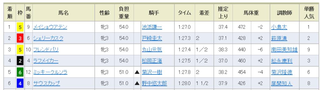 f:id:daikonnorosi710:20170612211009p:plain