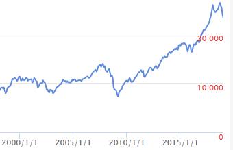 ダウ 2000年以降チャート