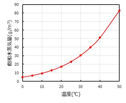 相対湿度の温度特性グラフ