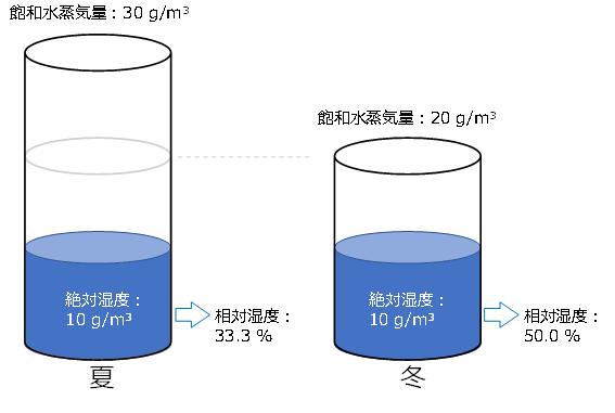湿度、相対湿度、絶対湿度、飽和水蒸気量のイメージ