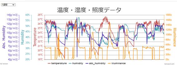 Raspberry Pi Graph (Temperature, Humidity Absolute Humidity, Illuminance)、ラズパイの温湿度グラフ