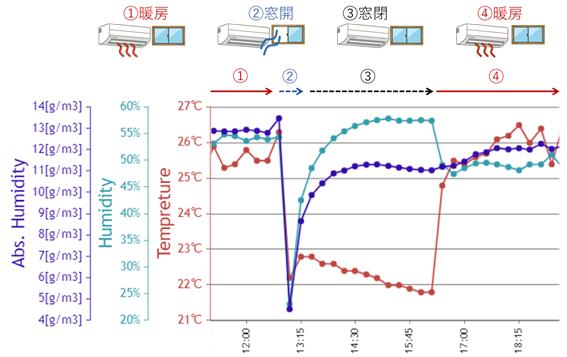 ラズパイを使った湿度、絶対湿度、相対湿度の変化実験。換気や暖房や加湿器のRaspberry Piセンサ影響。