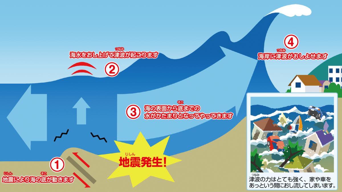 地震による津波発生のメカニズム