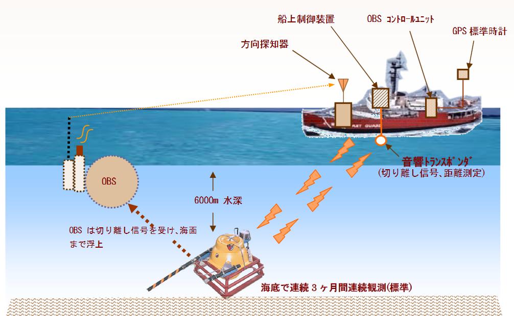自己浮上式海底地震計 東京測振
