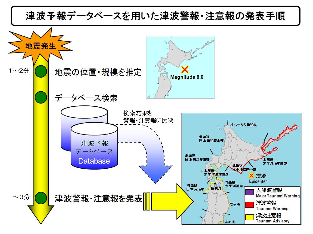 地震発生時の津波予報データベースを用いた速報システム
