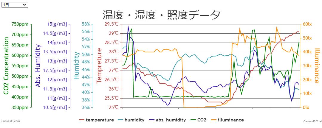 Raspberry Pi とMH-Z19を使ったCO2(二酸化炭素)濃度のモニタリング