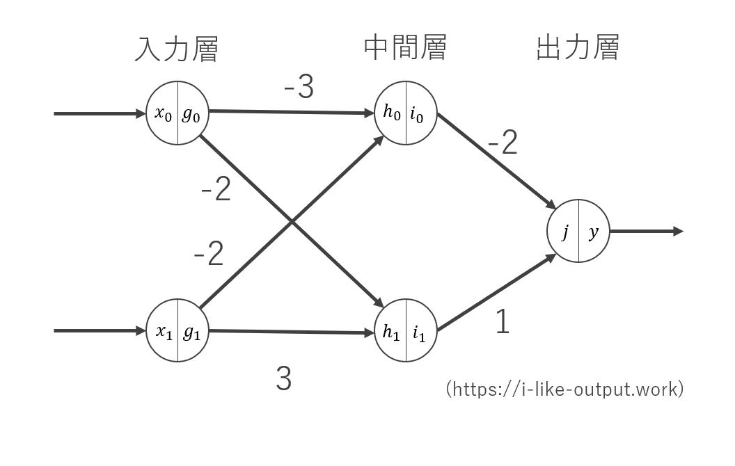 """""""ネットワーク"""""""