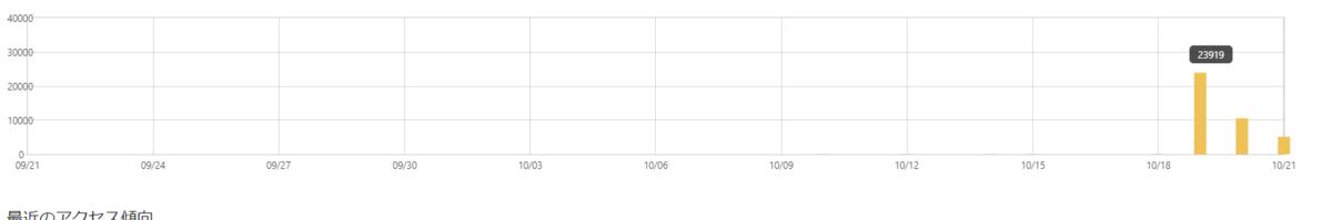 アクセス数のグラフ