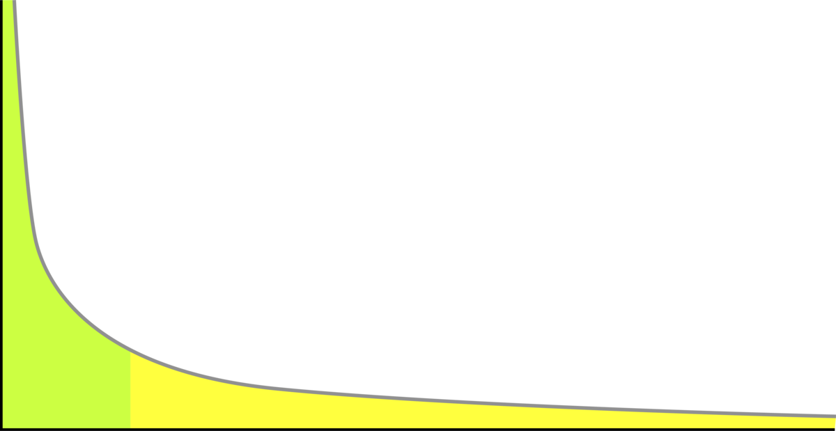 ロングテールSEOの検索流入数を表している