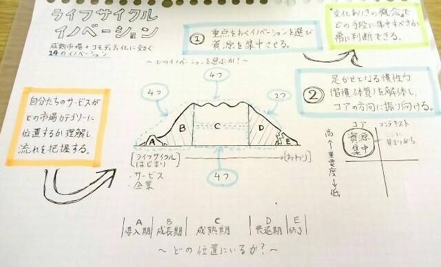 ライフサイクルイノベーション説明の画