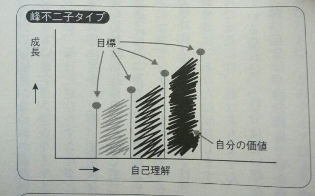 エニアグラムタイプ3説明