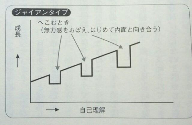 エニアグラムタイプ8説明
