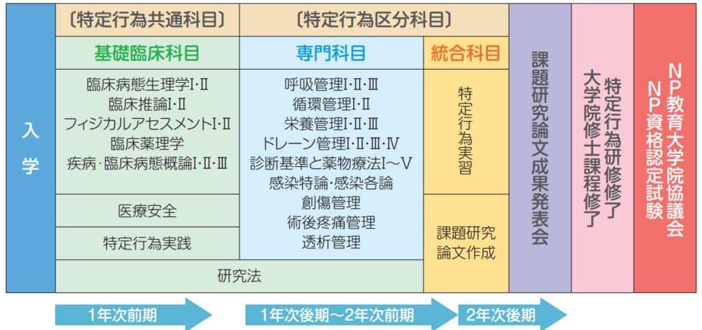 f:id:daishirono:20180426124945p:plain