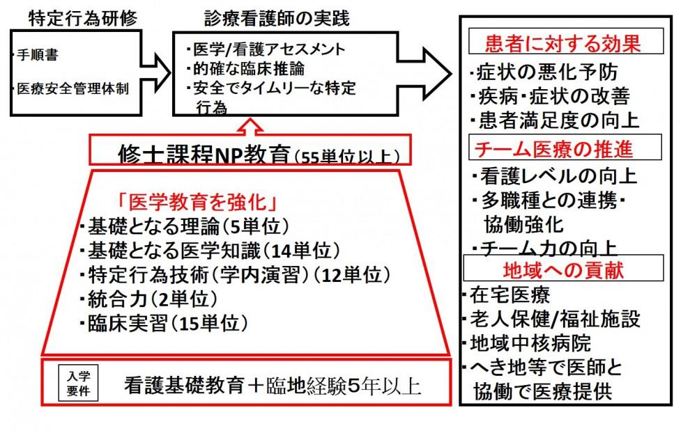 f:id:daishirono:20180919140809p:plain