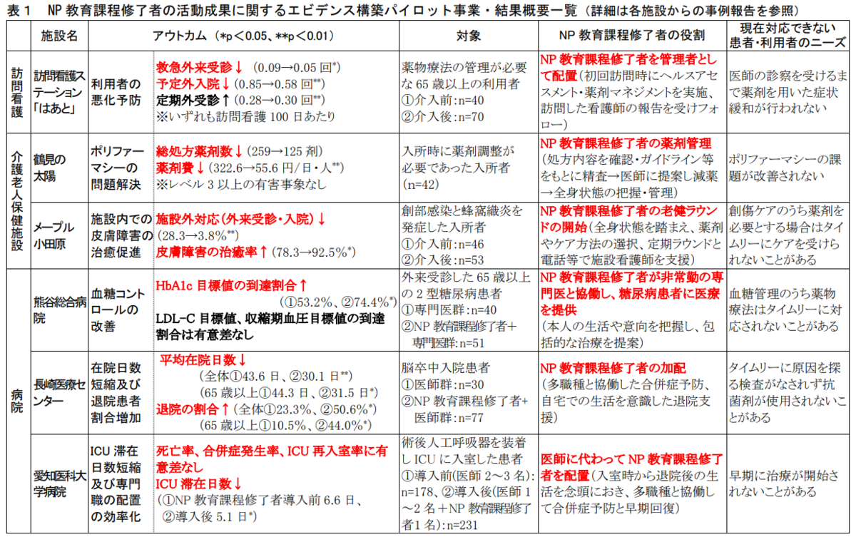 f:id:daishirono:20190731153429p:plain