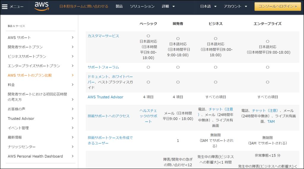 f:id:daisuke-yamasaki:20180306181605p:plain