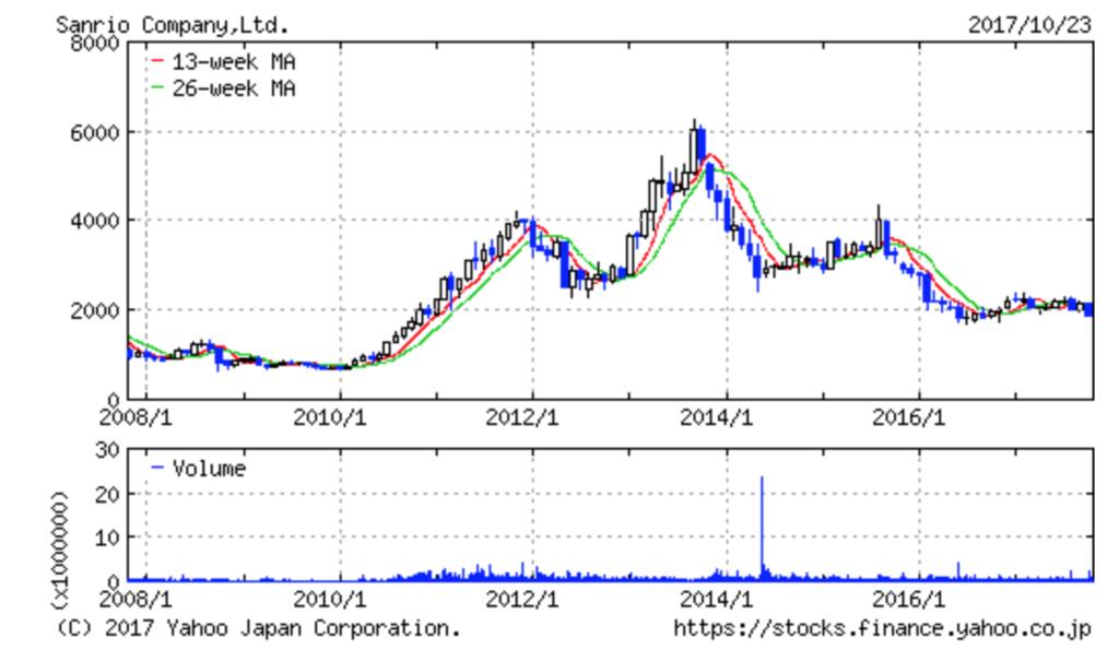 株価 サンリオ