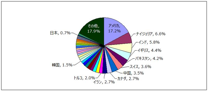 NGO 出身国ごとの審査回数占有率