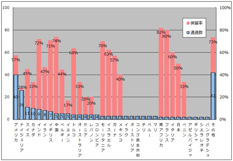NGO 出身国ごとの審査通過件数(団体数)