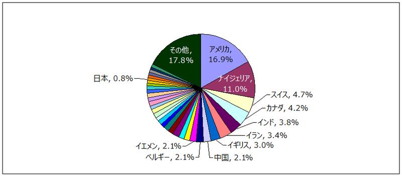 NGO 出身国ごとの審査通過件数(団体数)占有率