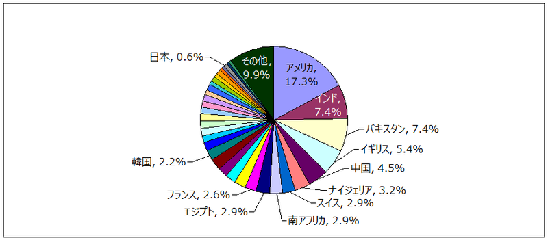 NGO 出身国ごとの審査保留回数占有率